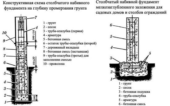 Столбчатый фундамент из труб пошаговая инструкция