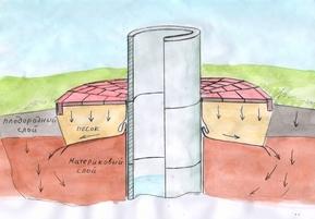 Как сделать мягкую отмостку вокруг колодца