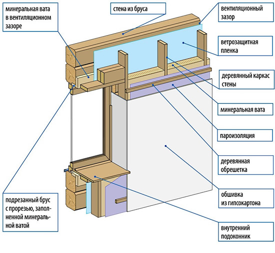 Утепление деревянных стен изнутри